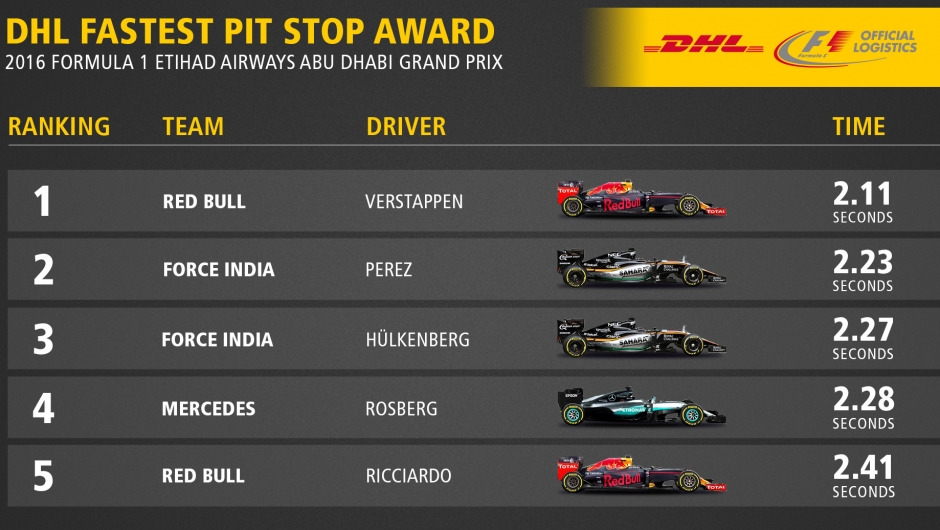 DHL FASTEST PIT STOP AWARD: 2016 FORMULA 1 ETIHAD AIRWAYS ABU DHABI GRAND PRIX
