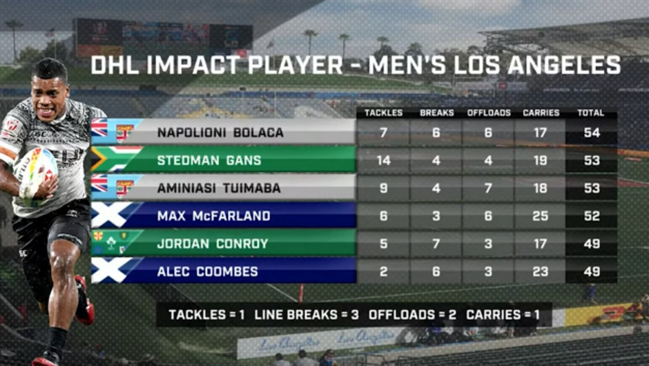 Bolaca Breaks Away in LA – Watch the LA 7s Impact Player