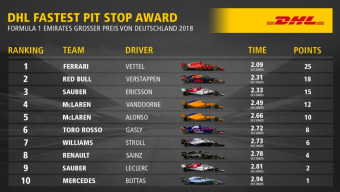 DHL Fastest Pit Stop Award: 2018 FORMULA 1 EMIRATES GRAND PRIX OF GERMANY