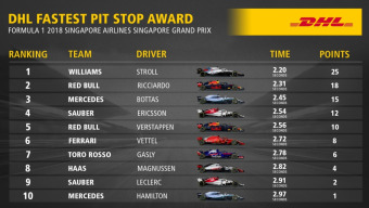 DHL Fastest Pit Stop Award: FORMULA 1 2018 SINGAPORE AIRLINES SINGAPORE GRAND PRIX