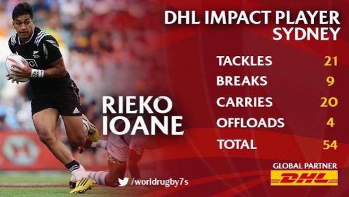 Young Rieko Ioane makes veteran impact