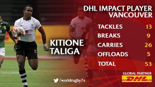 Canada Sevens impact player: Kitione Taliga