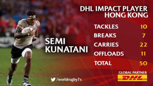 Hong Kong Sevens Impact Player: Semi Kunatani
