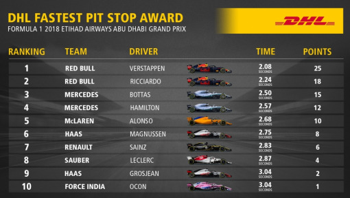 DHL Fastest Pit Stop Award: FORMULA 1 2018 ETIHAD AIRWAYS ABU DHABI GRAND PRIX
